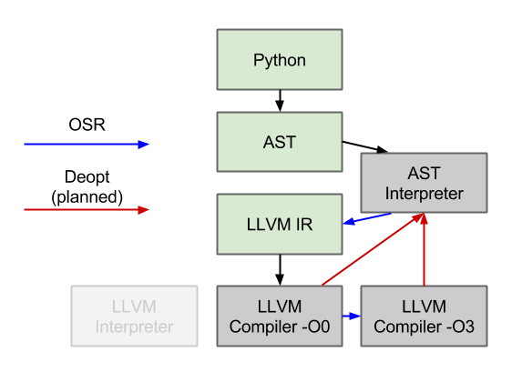 AST interpreter diagrams (1)