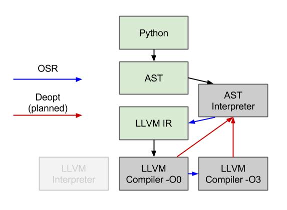 AST interpreter diagrams (1)
