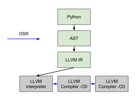 AST interpreter diagrams