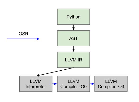 AST interpreter diagrams